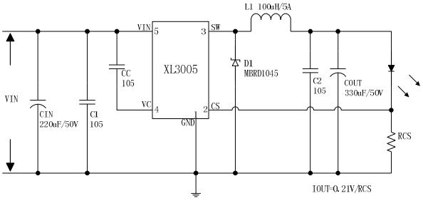 XL3005是一款降压恒流型LED驱动器,可工作在DC8V到36V输入电压范围,低纹波,内置功率MOS。XL3005内置固定频率振荡器与频率补偿电路,简化了电路设计。 PWM控制环路可以调节占空比从0~100%之间线性变化。内置输出过电流保护功能,当输出短路时,开关频率从220KHz降至60KHz。内部补偿模块可以减少外围元器件数量。 特点 8V到36V宽输入电压范围 0.
