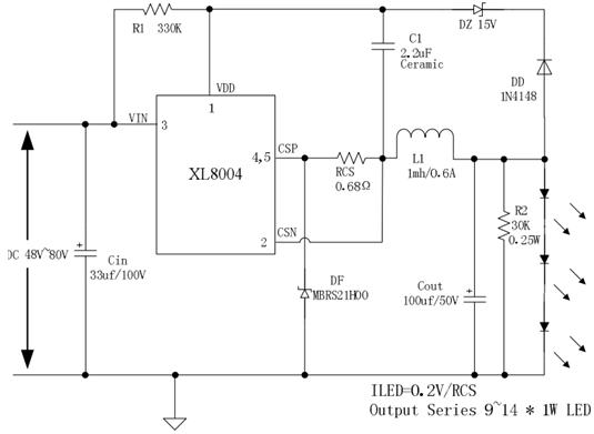 XL8004 :24V ~ 80V寬電壓輸入開關式降壓LED恒流驅動,開關頻率爲PFM模式,降壓恒流驅動0~20W的應用。當24V輸入時,輸出串數要求不超過6顆LED,典型應用:36~80V輸入,輸出8串1W LED或8串2並1W LED,效率可以達到95%;輸出14串1W LED,效率高達97%。系統轉換效率高,系統外圍器件少,應用簡單,系統體積小等特點。過溫保護,輸出短路保護;輸出恒流精度在全電壓範圍 (DC24V~DC80V) 控制在+-5%以內。 XL8004特點 輸入電壓範圍寬24V至80V